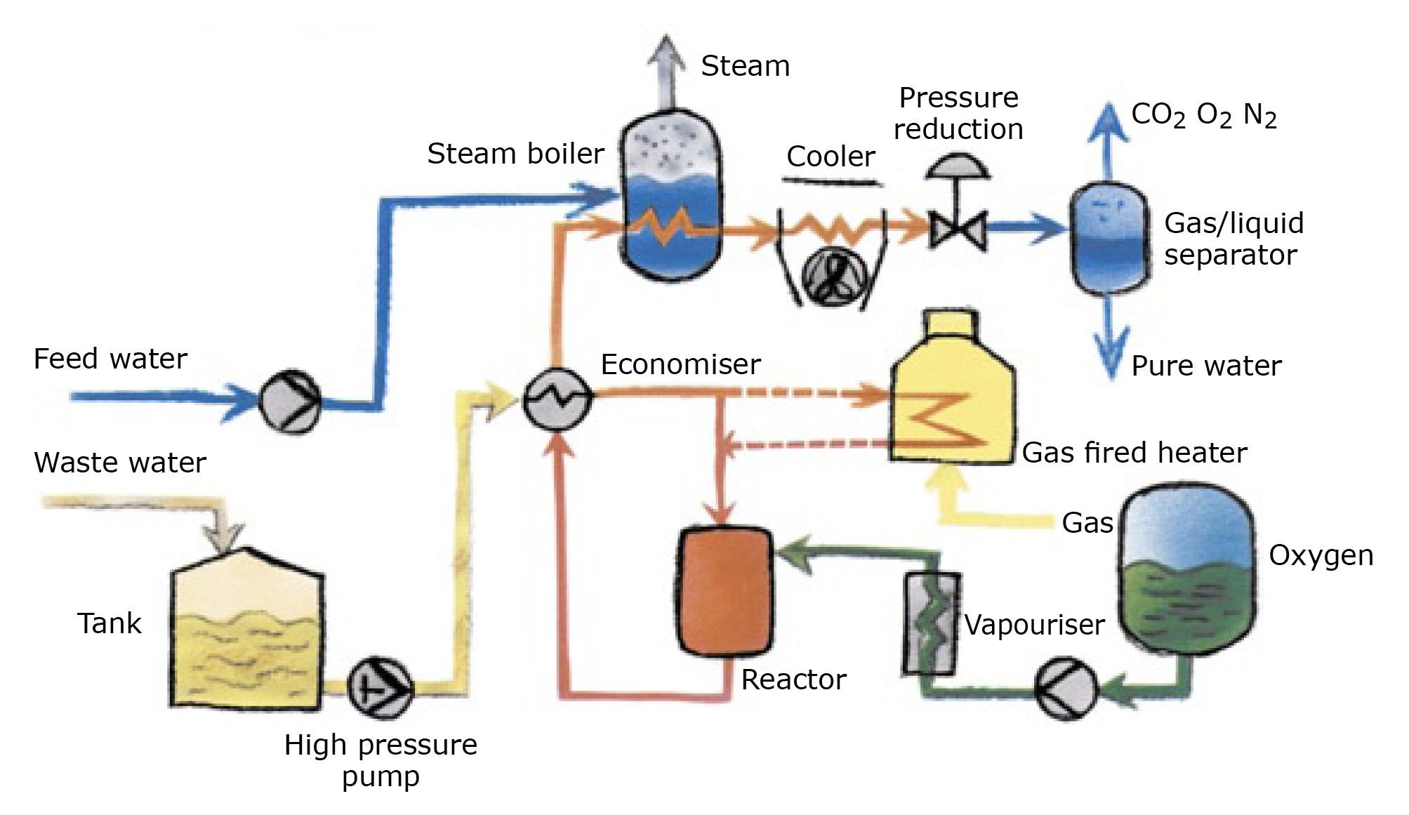 Process diagram ORIGINAL